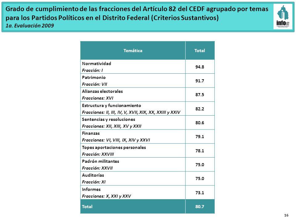 Grado de cumplimiento de las fracciones del Artículo 82 del CEDF agrupado por temas para los Partidos Políticos en el Distrito Federal (Criterios Sustantivos) 1a.