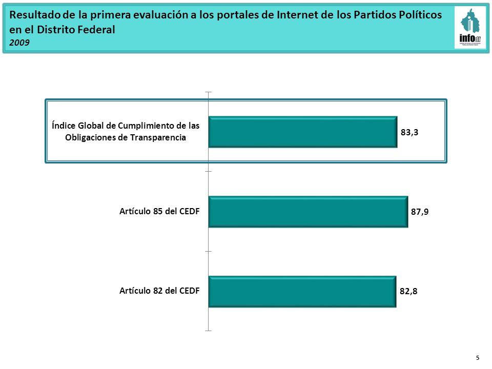 Resultado de la primera evaluación a los portales de Internet de los Partidos Políticos en el Distrito Federal 2009 5