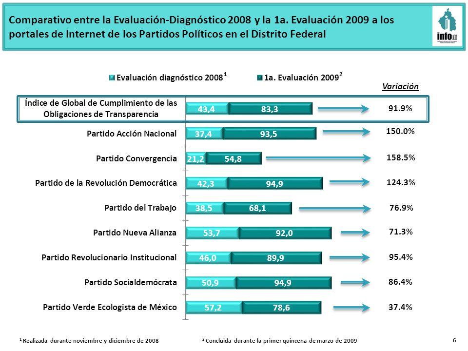 Variación 91.9% 158.5% 76.9% 95.4% 86.4% Comparativo entre la Evaluación-Diagnóstico 2008 y la 1a.