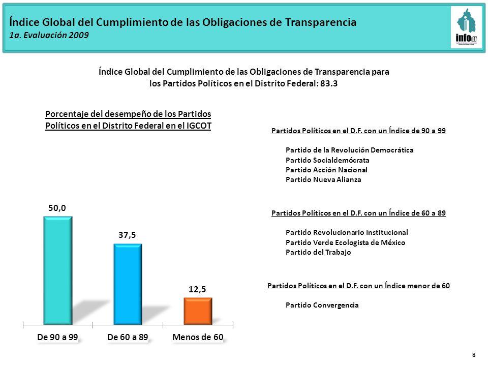 Índice Global del Cumplimiento de las Obligaciones de Transparencia 1a.
