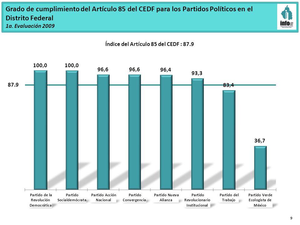 Grado de cumplimiento del Artículo 85 del CEDF para los Partidos Políticos en el Distrito Federal 1a.