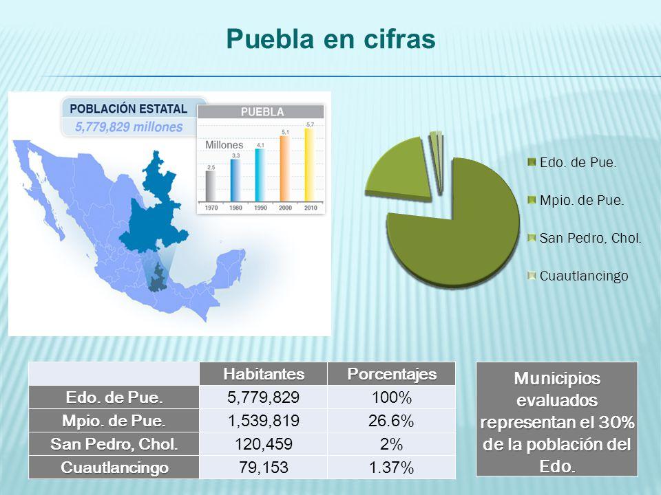 Puebla en cifrasHabitantesPorcentajes Edo. de Pue. 5,779,829100% Mpio. de Pue. 1,539,81926.6% San Pedro, Chol. 120,4592% Cuautlancingo79,1531.37% Muni
