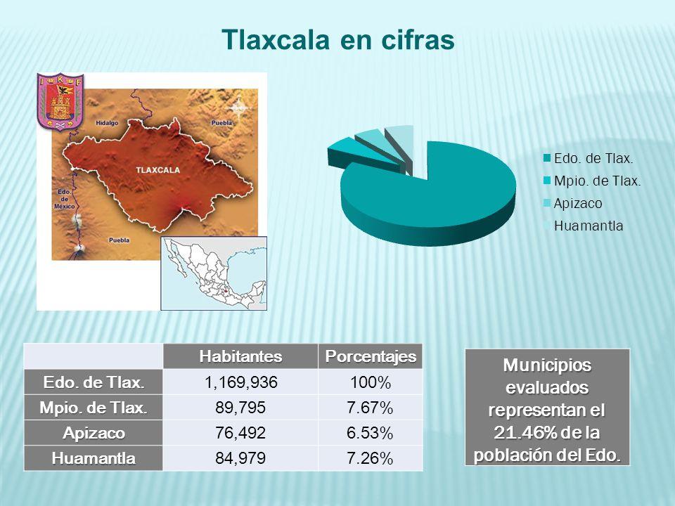 Tlaxcala en cifrasHabitantesPorcentajes Edo. de Tlax. 1,169,936100% Mpio. de Tlax. 89,7957.67% Apizaco76,4926.53% Huamantla84,9797.26% Municipios eval
