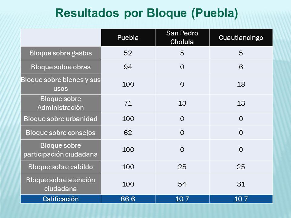 Puebla San Pedro Cholula Cuautlancingo Bloque sobre gastos5255 Bloque sobre obras9406 Bloque sobre bienes y sus usos 100018 Bloque sobre Administració