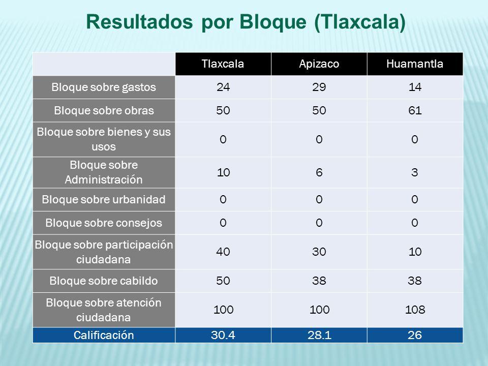 Resultados por Bloque (Tlaxcala) TlaxcalaApizacoHuamantla Bloque sobre gastos242914 Bloque sobre obras50 61 Bloque sobre bienes y sus usos 000 Bloque