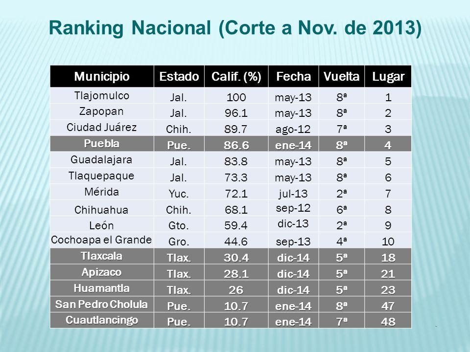 Ranking Nacional (Corte a Nov. de 2013). MunicipioEstadoCalif. (%)FechaVueltaLugar Tlajomulco Jal.100may-138ª1 Zapopan Jal.96.1may-138ª2 Ciudad Juárez