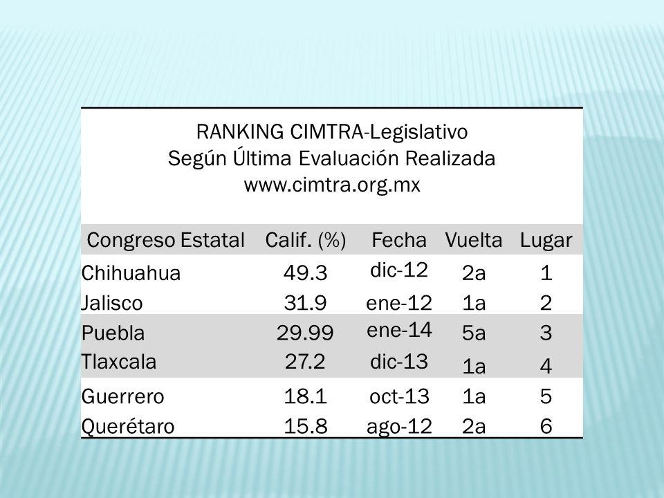 RANKING CIMTRA-Legislativo Según Última Evaluación Realizada www.cimtra.org.mx Congreso EstatalCalif. (%)FechaVueltaLugar Chihuahua49.3 dic-12 2a1 Jal