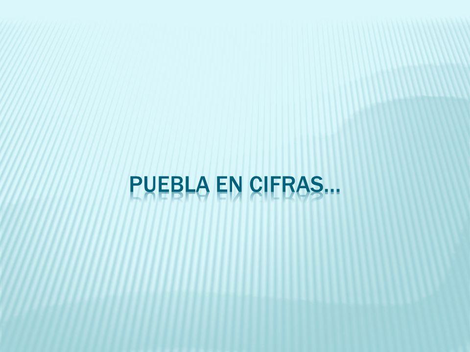 Puebla en cifrasHabitantesPorcentajes Edo.de Pue.