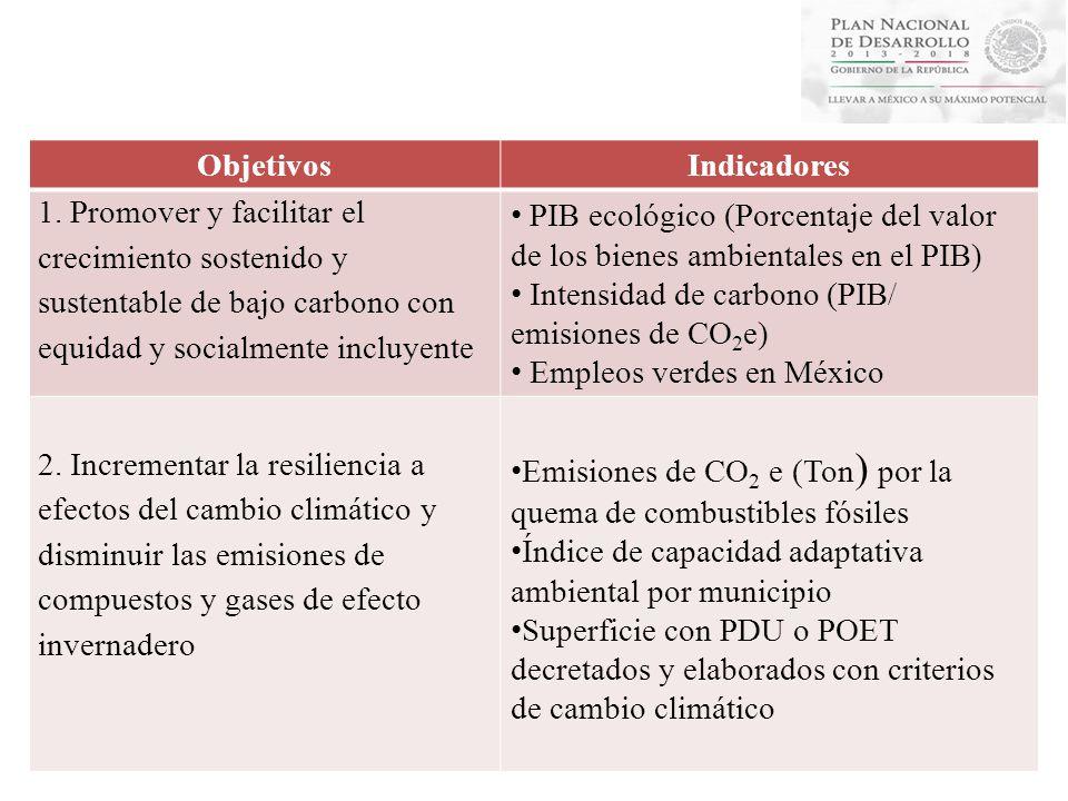 ObjetivosIndicadores 1. Promover y facilitar el crecimiento sostenido y sustentable de bajo carbono con equidad y socialmente incluyente PIB ecológico