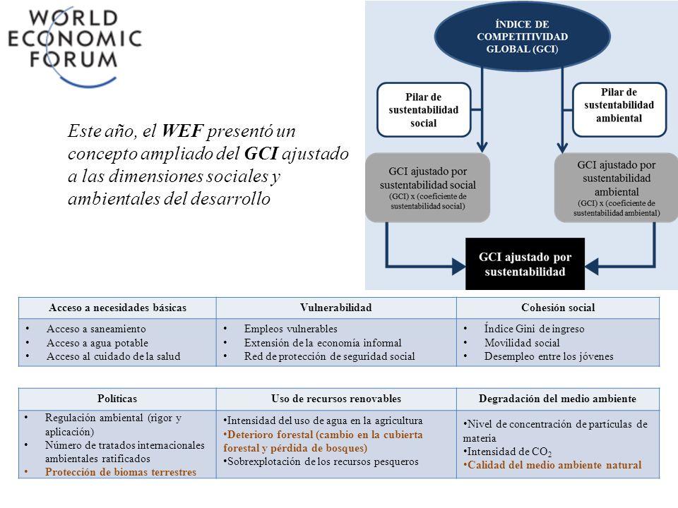 Este año, el WEF presentó un concepto ampliado del GCI ajustado a las dimensiones sociales y ambientales del desarrollo Acceso a necesidades básicasVu