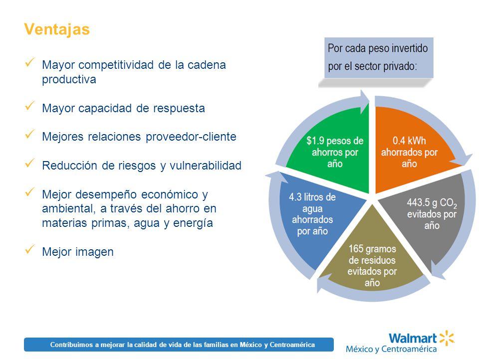 Contribuimos a mejorar la calidad de vida de las familias en México y Centroamérica Ventajas Mayor competitividad de la cadena productiva Mayor capaci