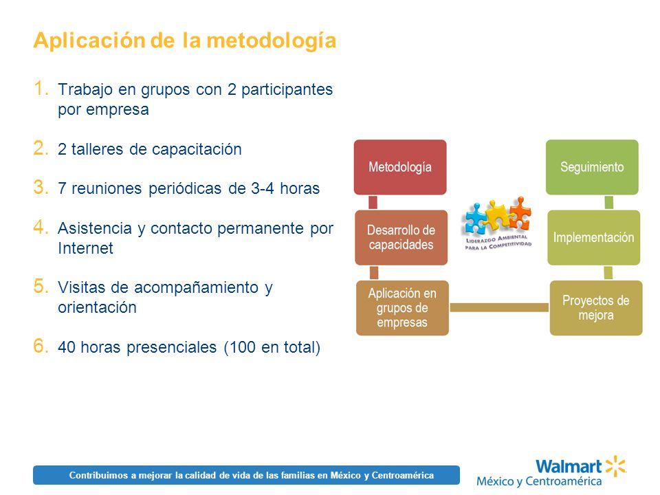Contribuimos a mejorar la calidad de vida de las familias en México y Centroamérica Aplicación de la metodología 1. Trabajo en grupos con 2 participan