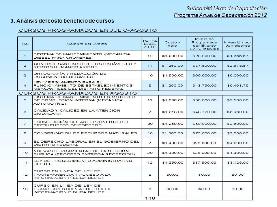 3. Análisis del costo beneficio de cursos Subcomité Mixto de Capacitación Programa Anual de Capacitación 2012