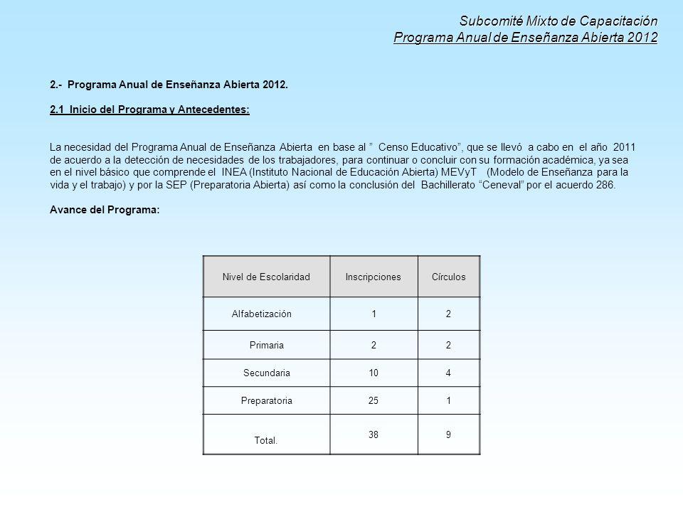 Subcomité Mixto de Capacitación Programa Anual de Enseñanza Abierta 2012 2.- Programa Anual de Enseñanza Abierta 2012. 2.1 Inicio del Programa y Antec