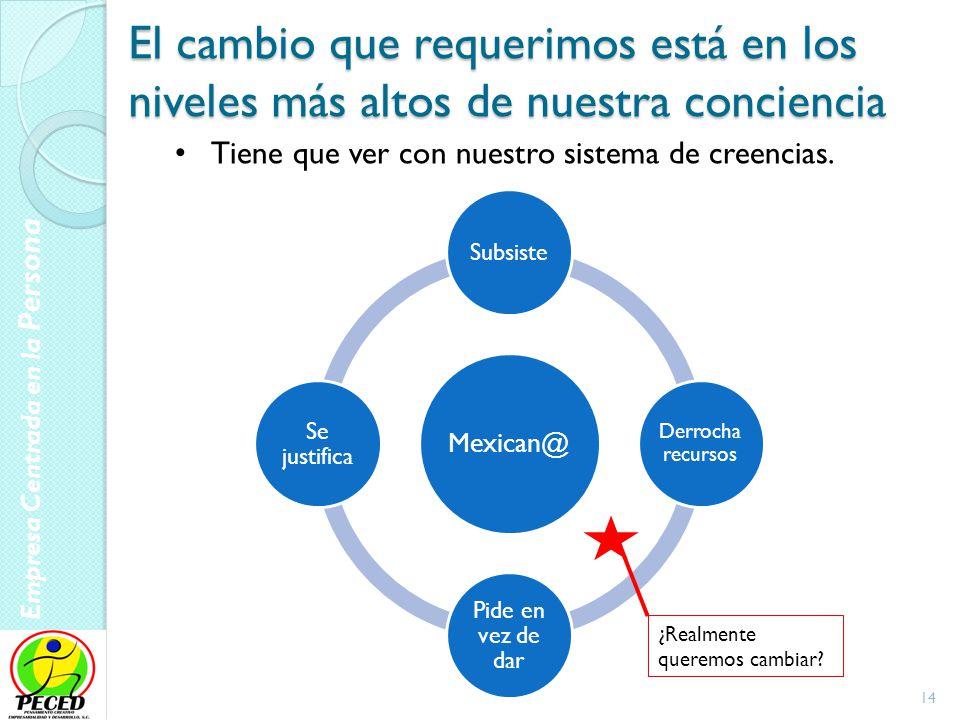 Empresa Centrada en la Persona 15 Elementos del proceso interno formados acorde a nuestro tiempo
