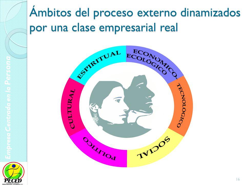 Empresa Centrada en la Persona 17 Desarrollo Humano Integrador Mentalidad Capacidad Intencionalidad Social Tecnología Economía- ecología Política Cultura Trascendencia Desarrollo Local Desarrollo Global