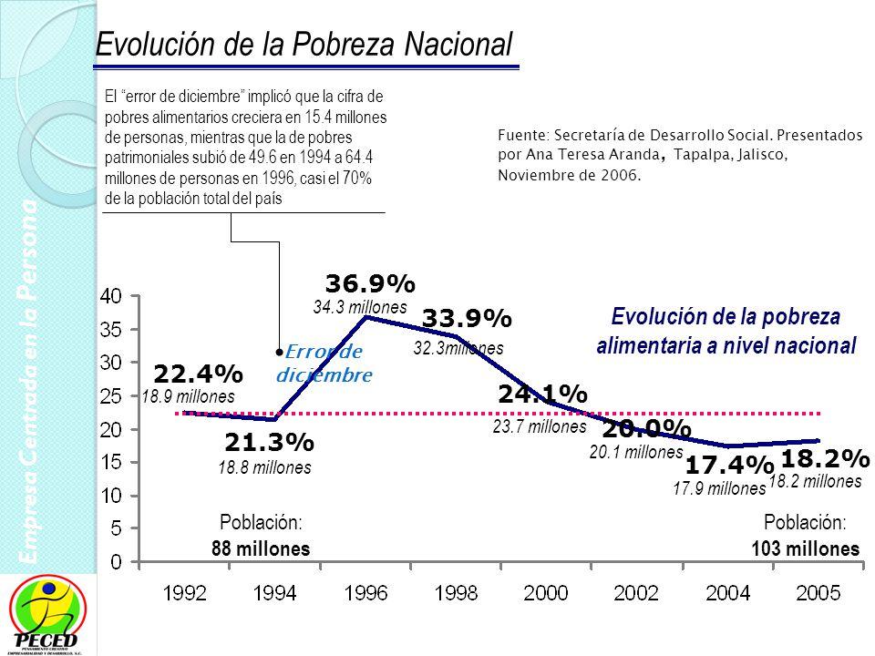 Empresa Centrada en la Persona 7 Programa de Desarrollo Humano: 2000200620092010 Gasto en miles de millones de pesos Fuente: Secretaría de Desarrollo Social 7.6 35.0 46.0 62.1