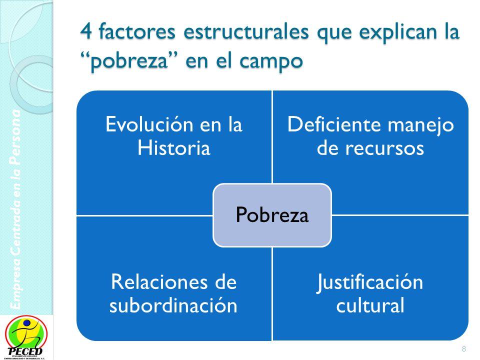 Empresa Centrada en la Persona 9 La Pobreza como Realidad Histórica Históricamente la población tiende a subsistir Formas de vida de subsistencia