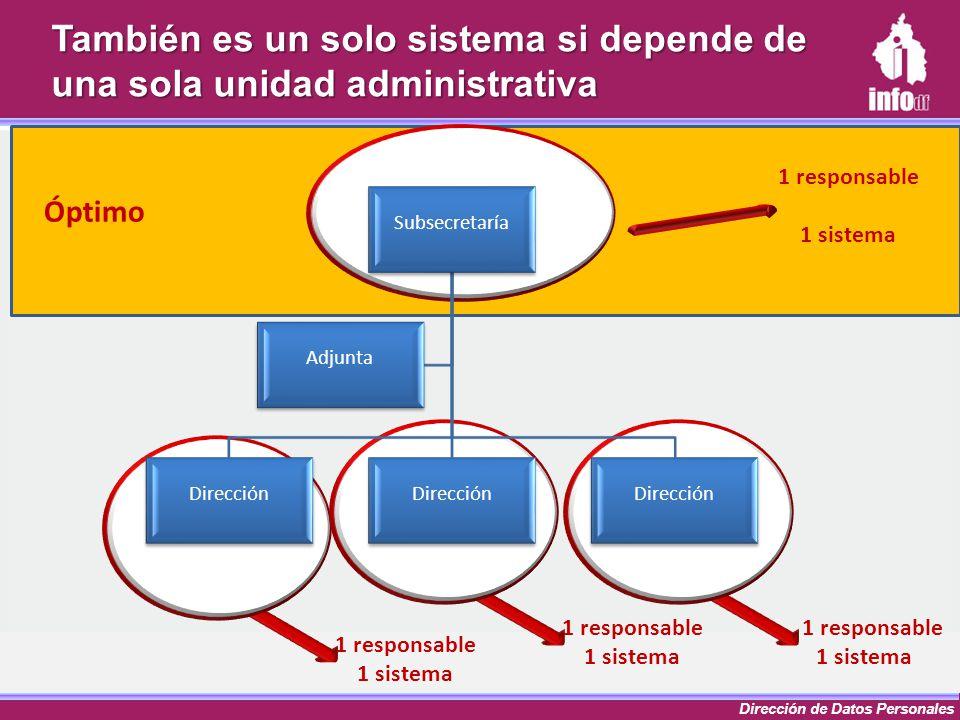 Dirección de Datos Personales 1 responsable 1 sistema 1 responsable 1 sistema 1 responsable 1 sistema También es un solo sistema si depende de una sol