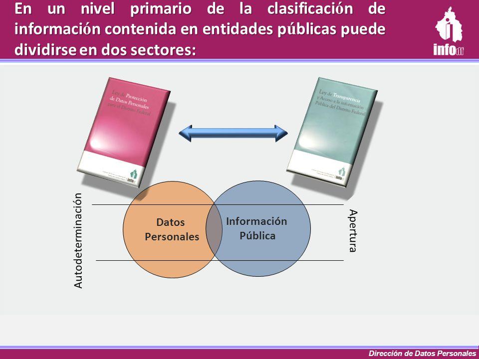 Dirección de Datos Personales En un nivel primario de la clasificaci ó n de informaci ó n contenida en entidades p ú blicas puede dividirse en dos sec