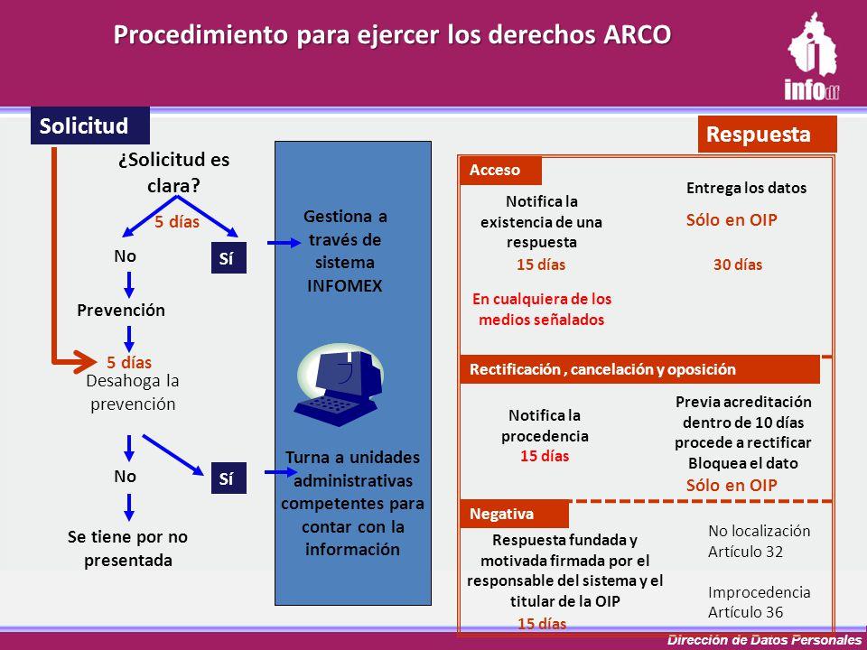 Dirección de Datos Personales Procedimiento para ejercer los derechos ARCO Notifica la existencia de una respuesta Solicitud Entrega los datos Gestion