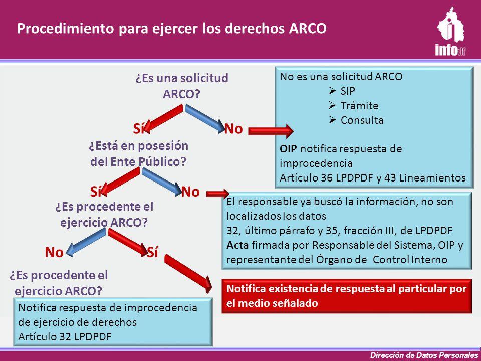 Dirección de Datos Personales Procedimiento para ejercer los derechos ARCO ¿Es una solicitud ARCO? ¿Está en posesión del Ente Público? SíNo SíNo ¿Es p