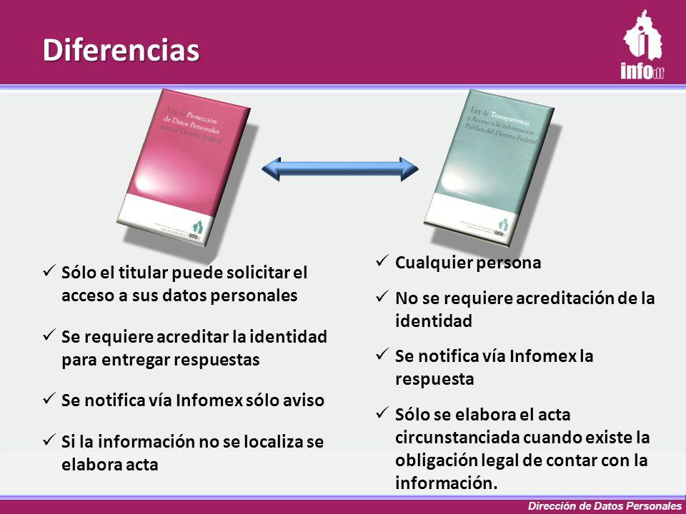 Dirección de Datos Personales Diferencias Cualquier persona No se requiere acreditación de la identidad Se notifica vía Infomex la respuesta Sólo se e