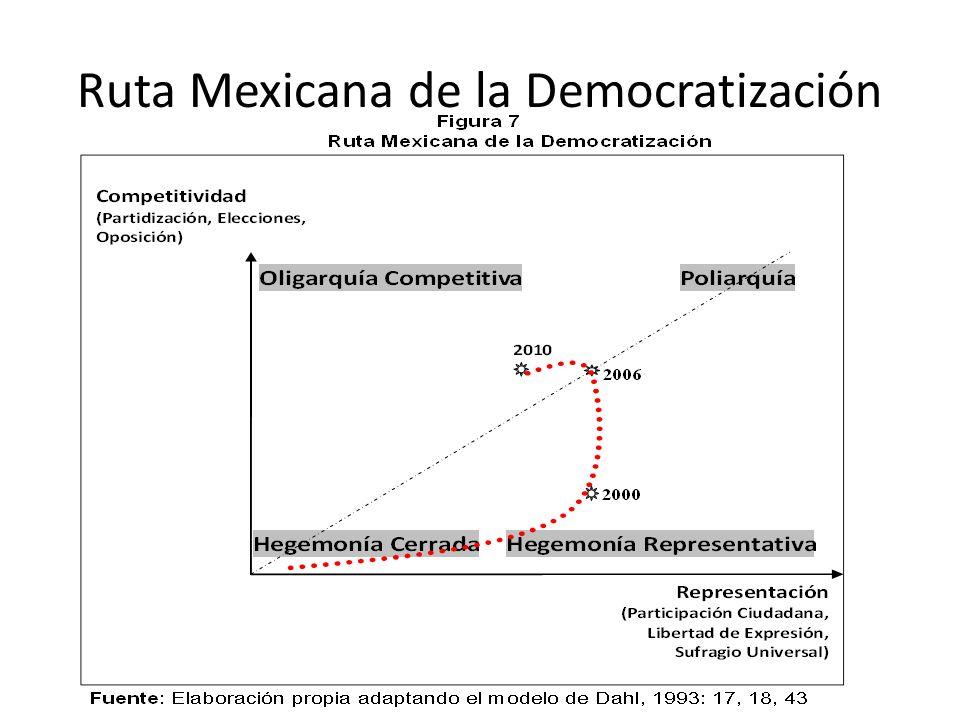 Ruta Mexicana de la Democratización