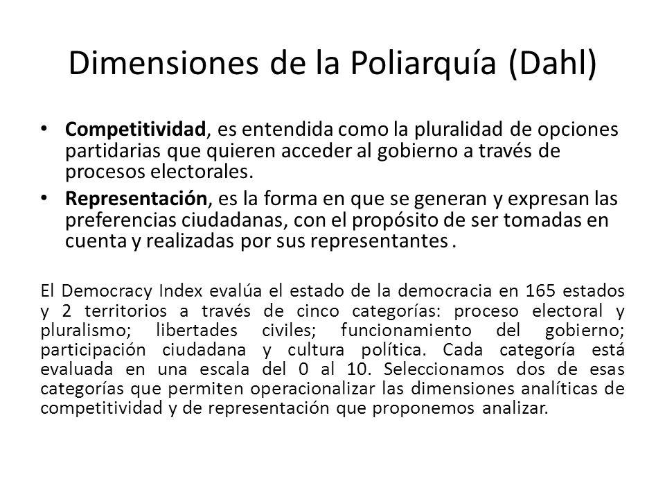 Dimensiones de la Poliarquía (Dahl) Competitividad, es entendida como la pluralidad de opciones partidarias que quieren acceder al gobierno a través de procesos electorales.