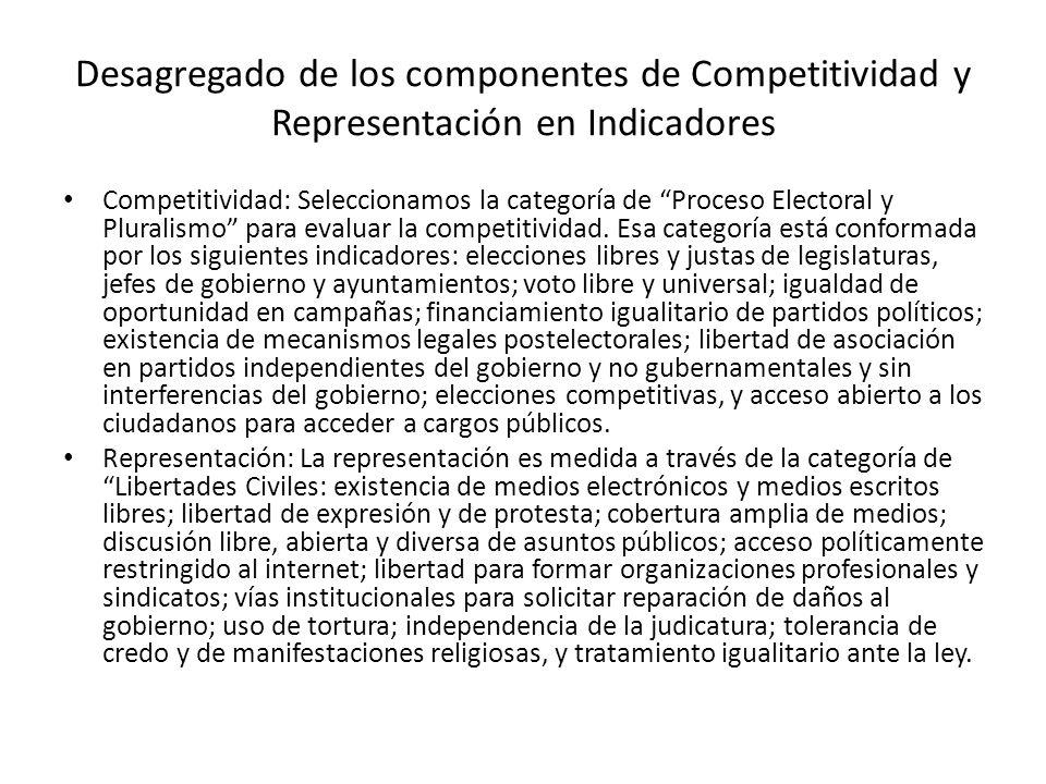 Desagregado de los componentes de Competitividad y Representación en Indicadores Competitividad: Seleccionamos la categoría de Proceso Electoral y Pluralismo para evaluar la competitividad.