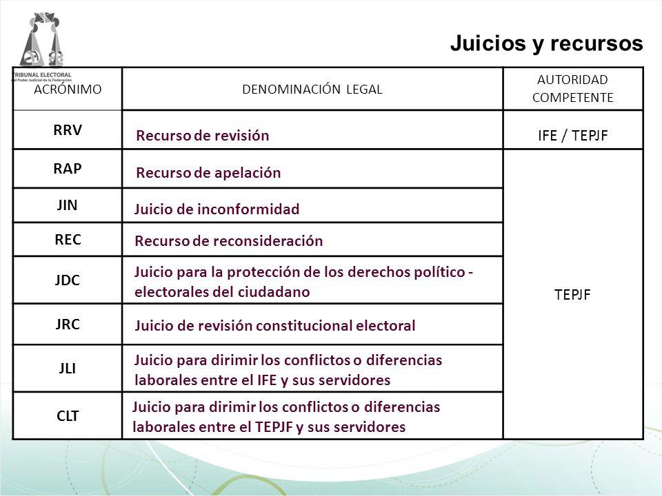 ACRÓNIMODENOMINACIÓN LEGAL AUTORIDAD COMPETENTE RRV IFE / TEPJF RAP TEPJF JIN REC JDC JRC JLI CLT Recurso de apelación Recurso de revisión Juicio de i