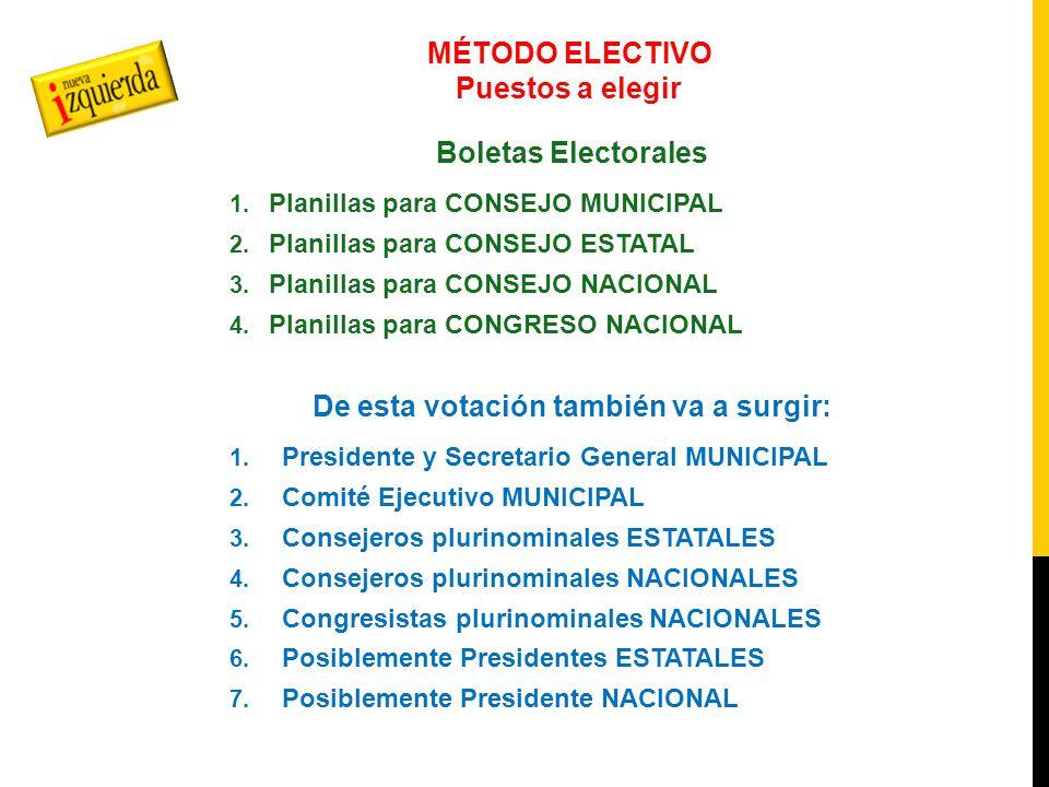 MÉTODO ELECTIVO Nivel Municipal Ejemplo: Al municipio de Atoto le corresponden 20 consejeros municipales, con un Comité Ejecutivo Municipal de 5 espacios incluyendo Presidente y Secretario General.