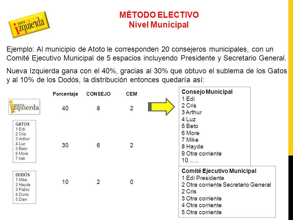 MÉTODO ELECTIVO Nivel Estatal CONGRESO ESTATAL CONSEJO ESTATAL COMISIÓN POLÍTICA ESTATAL PRESIDENTE Y SECRETARIO GENERAL ESTATAL Consejo Estatal Consejeros Electos en urna Consejeros de representación proporcional de las corrientes registradas Consejeros independientes más votados 10 integrantes de las corrientes asignados de manera proporcional 10 personalidades elegidas por unanimidad Una corriente obtiene más de 50% o Elección en Consejo Estatal Presidentes y secretarios Gral municipales Representantes populares Comisión Política