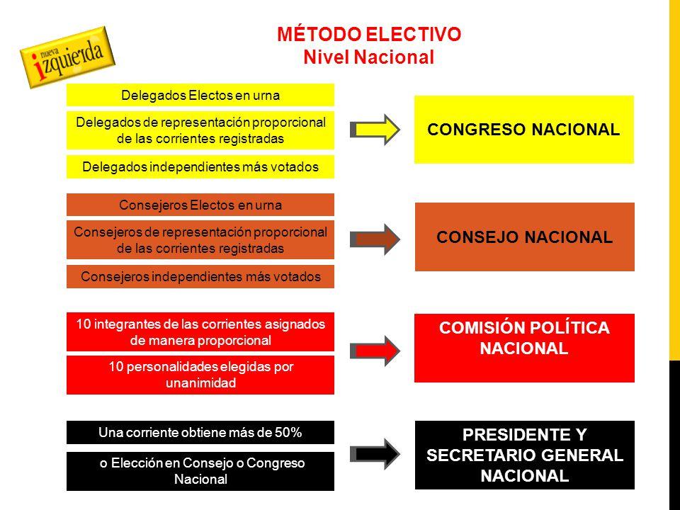 REGISTRO DE CORRIENTES NIVELES 1.MUNICIPAL 2. ESTATAL 3.