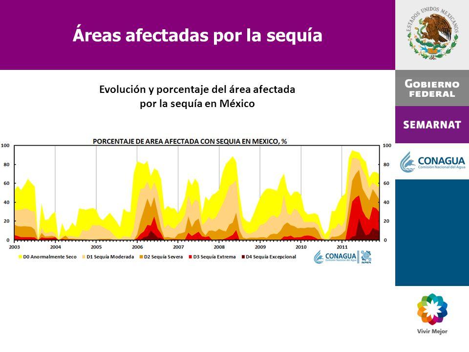 Áreas afectadas por la sequía Evolución y porcentaje del área afectada por la sequía en México