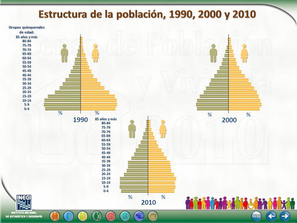 1990 2010 2000 85 años y más 80-8475-7970-7465-6960-6455-5950-5445-4940-4435-3930-3425-2920-2415-1910-145-90-4 % % % Grupos quinquenales de edad: 85 a