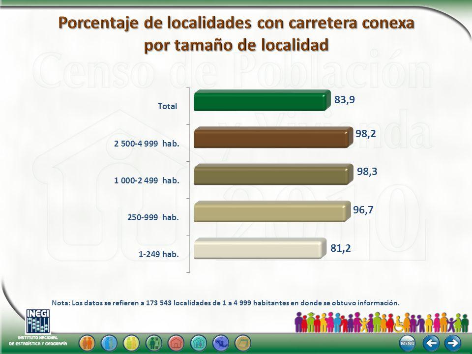 Nota: Los datos se refieren a 173 543 localidades de 1 a 4 999 habitantes en donde se obtuvo información.