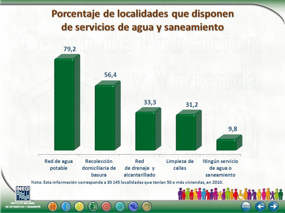 Nota: Esta información corresponde a 30 145 localidades que tenían 50 o más viviendas, en 2010.