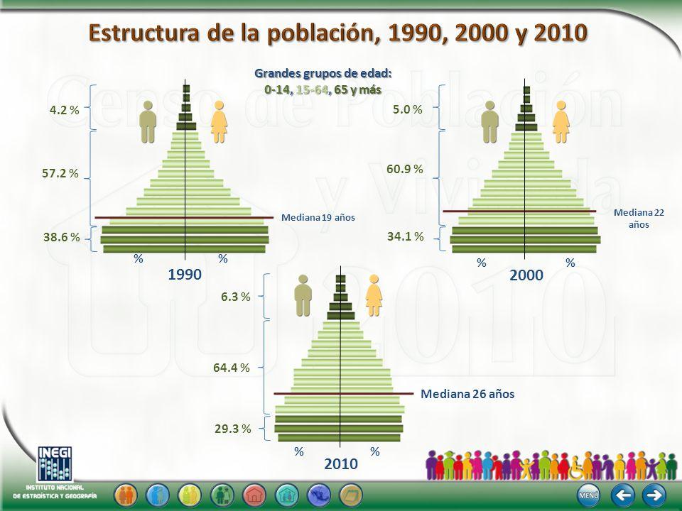 1990 2010 2000 Mediana 19 años Mediana 22 años 38.6 % 4.2 % 57.2 % 6.3 % 64.4 % 29.3 % 5.0 % 60.9 % 34.1 % Grandes grupos de edad: 0-14, 15-64, 65 y m