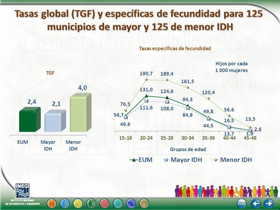 Grupos de edad Hijos por cada 1 000 mujeres TGF Tasas específicas de fecundidad