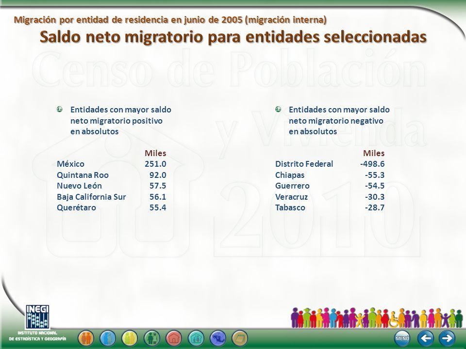 Entidades con mayor saldo neto migratorio positivo en absolutos Miles México 251.0 Quintana Roo 92.0 Nuevo León 57.5 Baja California Sur 56.1 Querétar