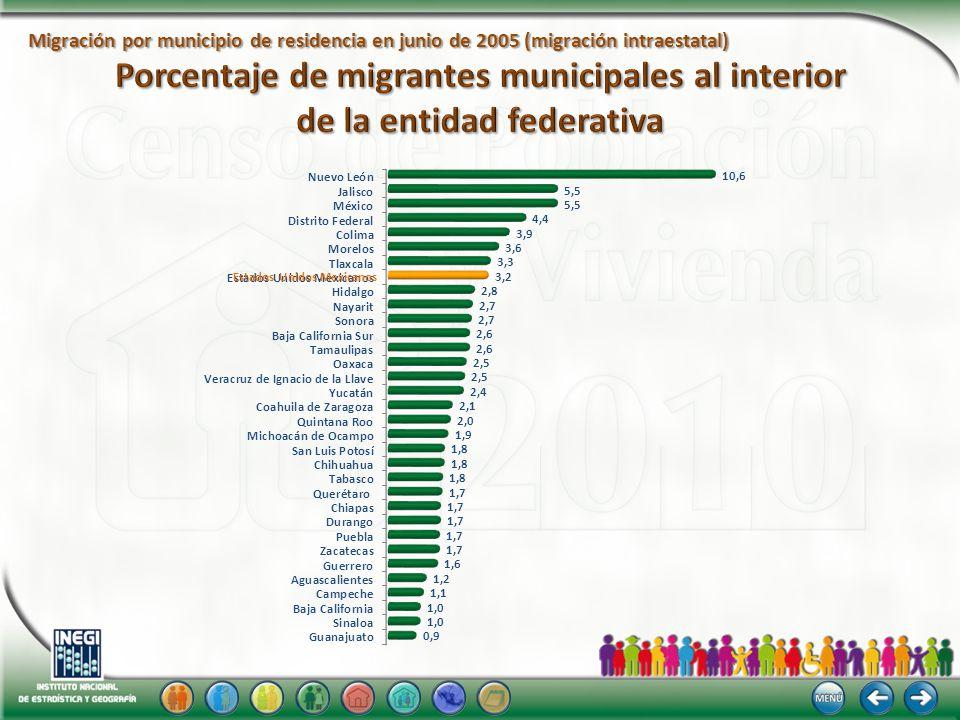 Migración por municipio de residencia en junio de 2005 (migración intraestatal) Estados Unidos Mexicanos