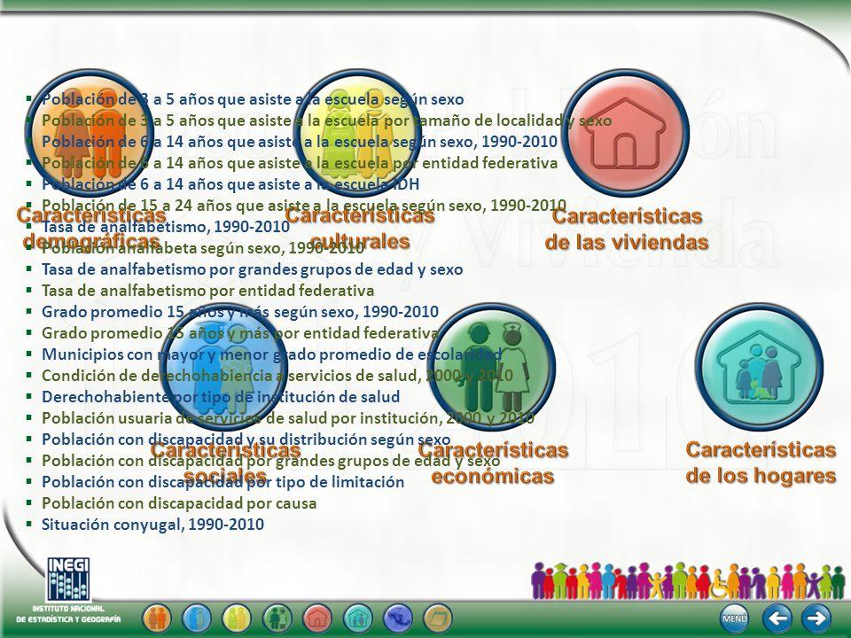 Población de 3 a 5 años que asiste a la escuela según sexo Población de 3 a 5 años que asiste a la escuela por tamaño de localidad y sexo Población de