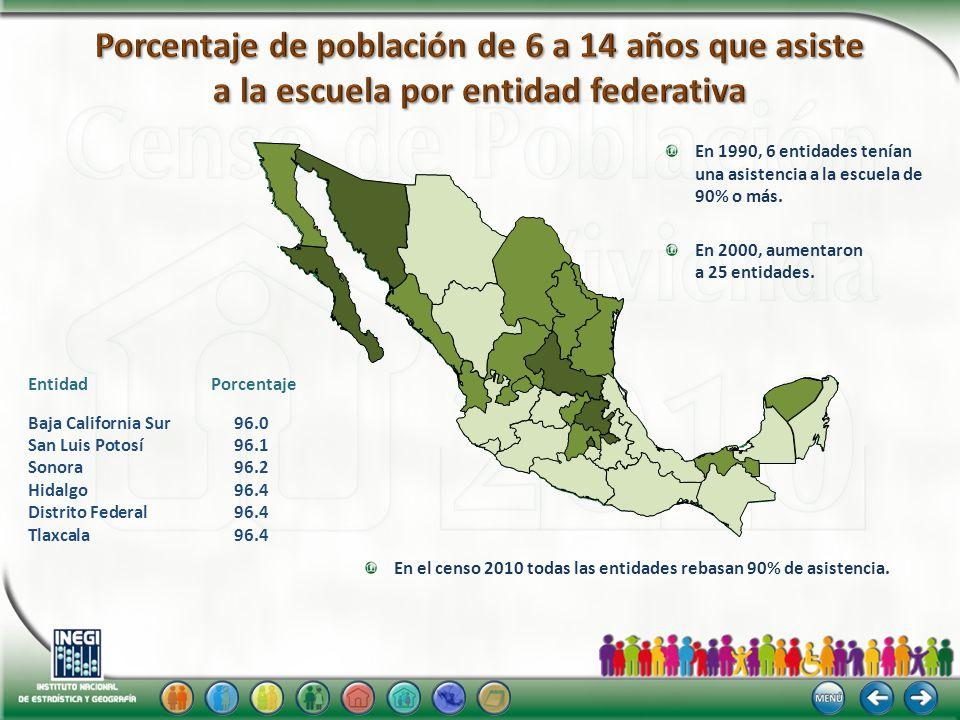 Entidad Porcentaje Baja California Sur96.0 San Luis Potosí96.1 Sonora96.2 Hidalgo96.4 Distrito Federal96.4 Tlaxcala96.4 En 1990, 6 entidades tenían un
