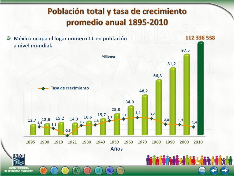 Nota: Para 2000 y 2010 el total de viviendas particulares habitadas no incluye a la población sin vivienda y el servicio exterior mexicano.