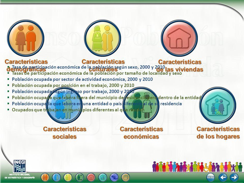Tasa de participación económica de la población según sexo, 2000 y 2010 Tasas de participación económica de la población por tamaño de localidad y sex