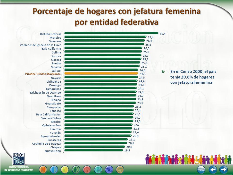 En el Censo 2000, el país tenía 20.6% de hogares con jefatura femenina. Estados Unidos Mexicanos