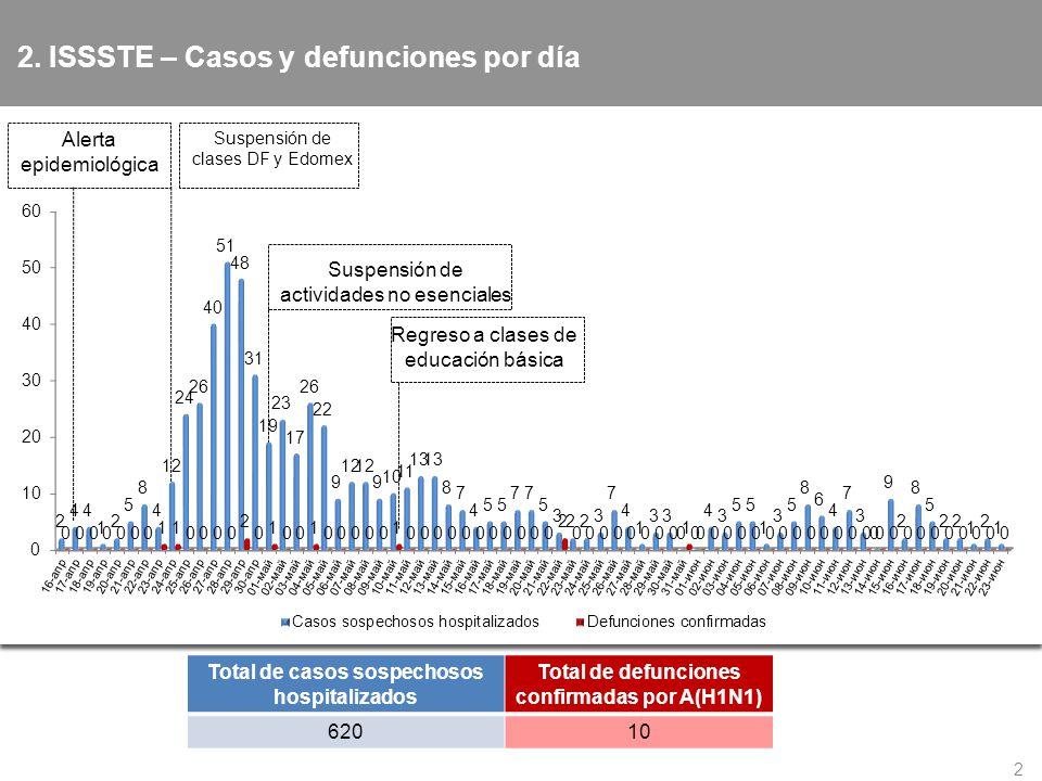 2. ISSSTE – Casos y defunciones por día 2 Total de casos sospechosos hospitalizados Total de defunciones confirmadas por A(H1N1) 62010 Alerta epidemio