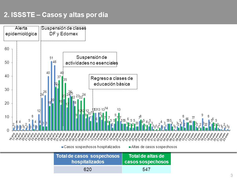 2. ISSSTE – Casos y altas por día 3 Total de casos sospechosos hospitalizados Total de altas de casos sospechosos 620547 Alerta epidemiológica Suspens