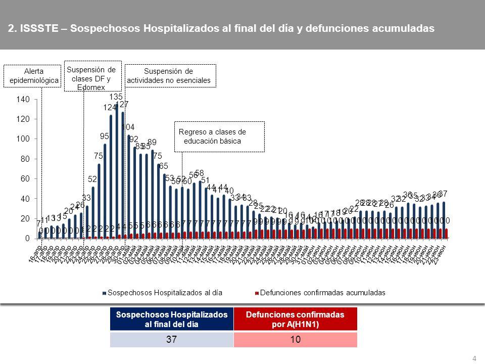 2. ISSSTE – Sospechosos Hospitalizados al final del día y defunciones acumuladas 4 Sospechosos Hospitalizados al final del día Defunciones confirmadas